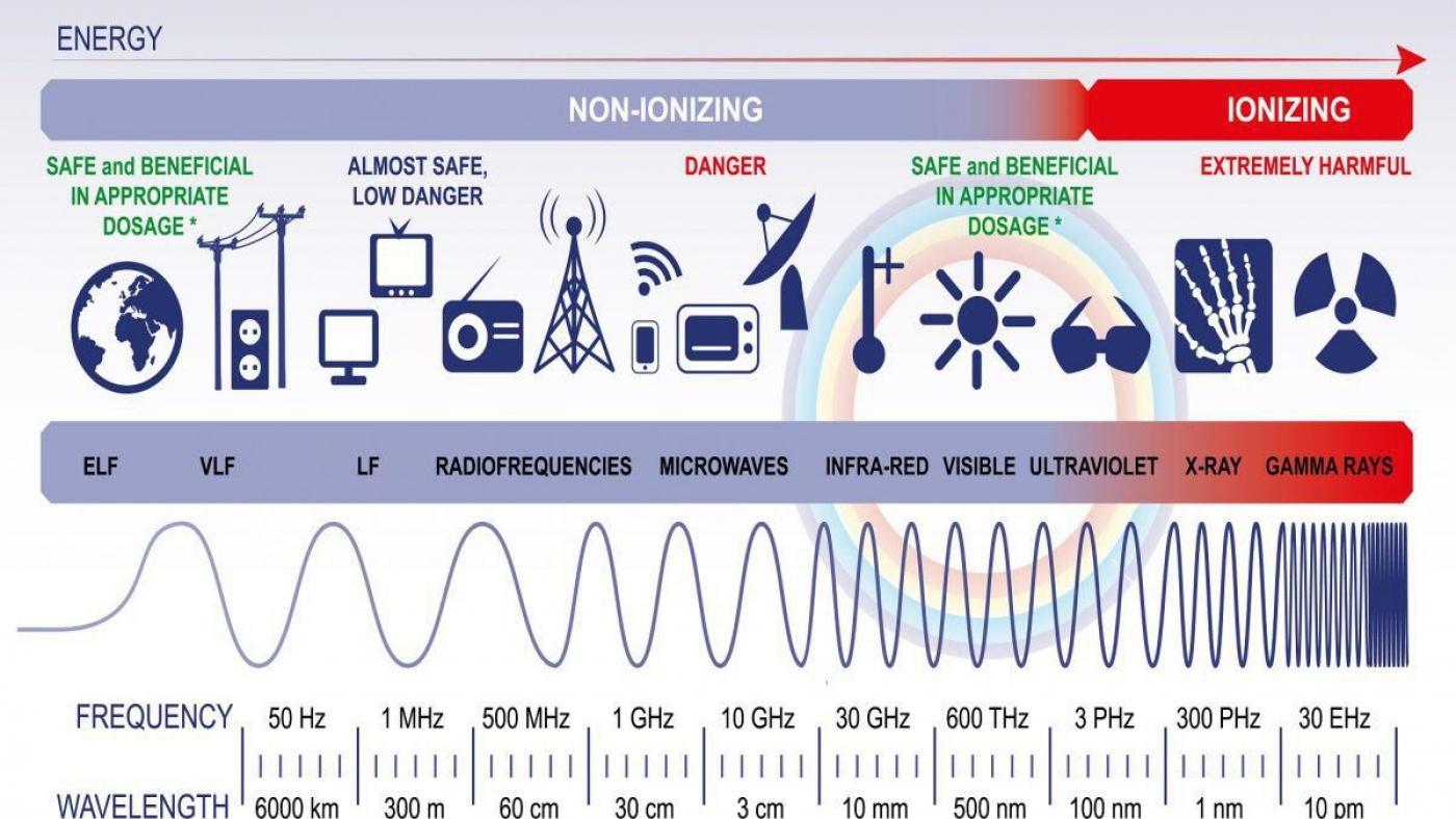 EMF-безопасни нива-електромагнитната радиация